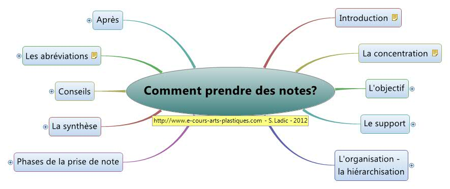 Plan - Comment prendre des notes