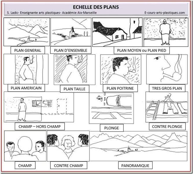 Echelle-des-plans-S.Ladic_e-cours-arts-plastiques.com