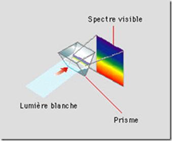 spectre-lumiere_e-cours-arts-plastiques.com