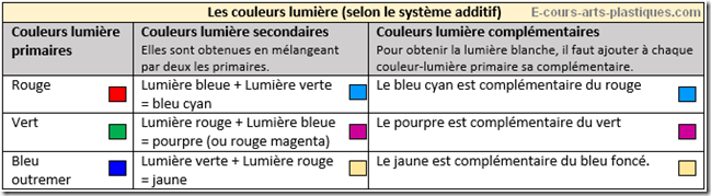 synthese-additive-4-couleur_e-cours-arts-plastiques.com