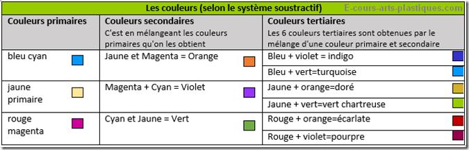 synthese-soustrative-3-couleur_e-cours-arts-plastiques.com