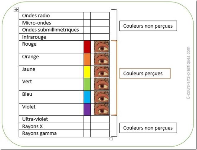 perception-couleur2_e-cours-arts-plastiques.com