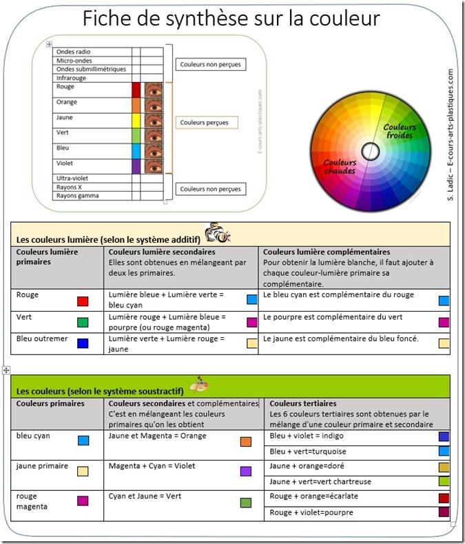 synthèse-sur-la-couleur_fiche