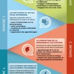 Le socle commun de connaissances, de compétences et de culture 2016