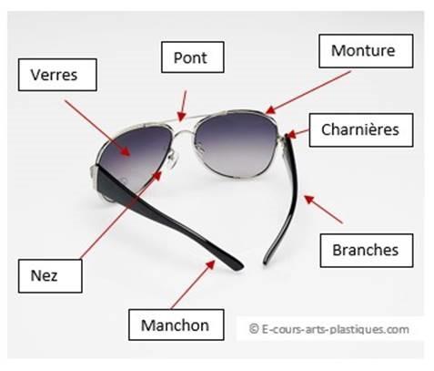 commercialisable modélisation durable meilleurs tissus Petite histoire des lunettes dans l'art, le design et l'optique
