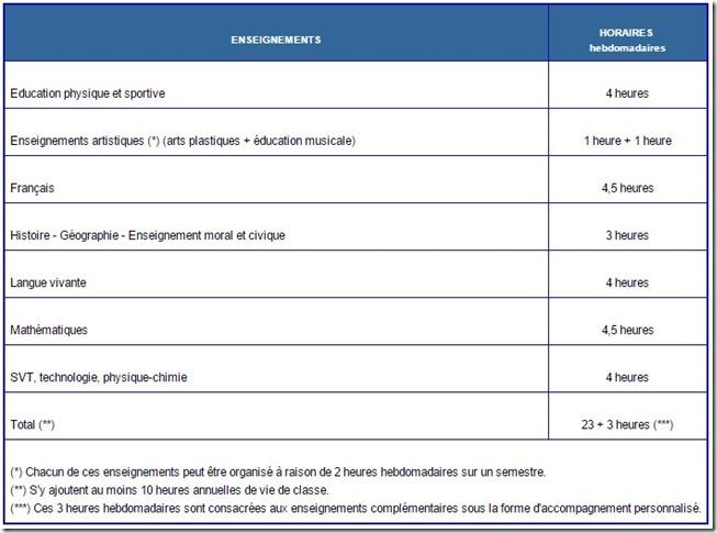 Volumes horaires des enseignements cycle 3 élèves